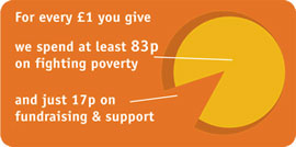 For every £1 you give, we spend 83p fighting poverty and just 17p on fundraising and support