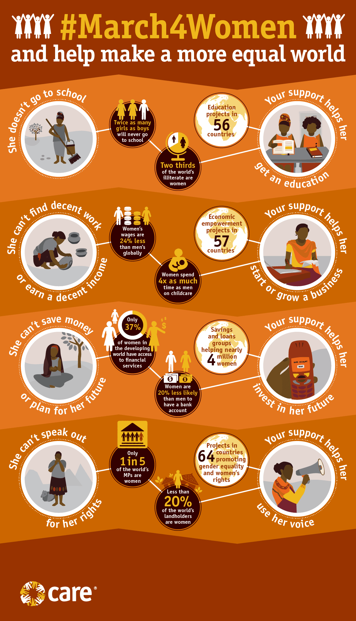 Infographic on women and school, work, money and rights