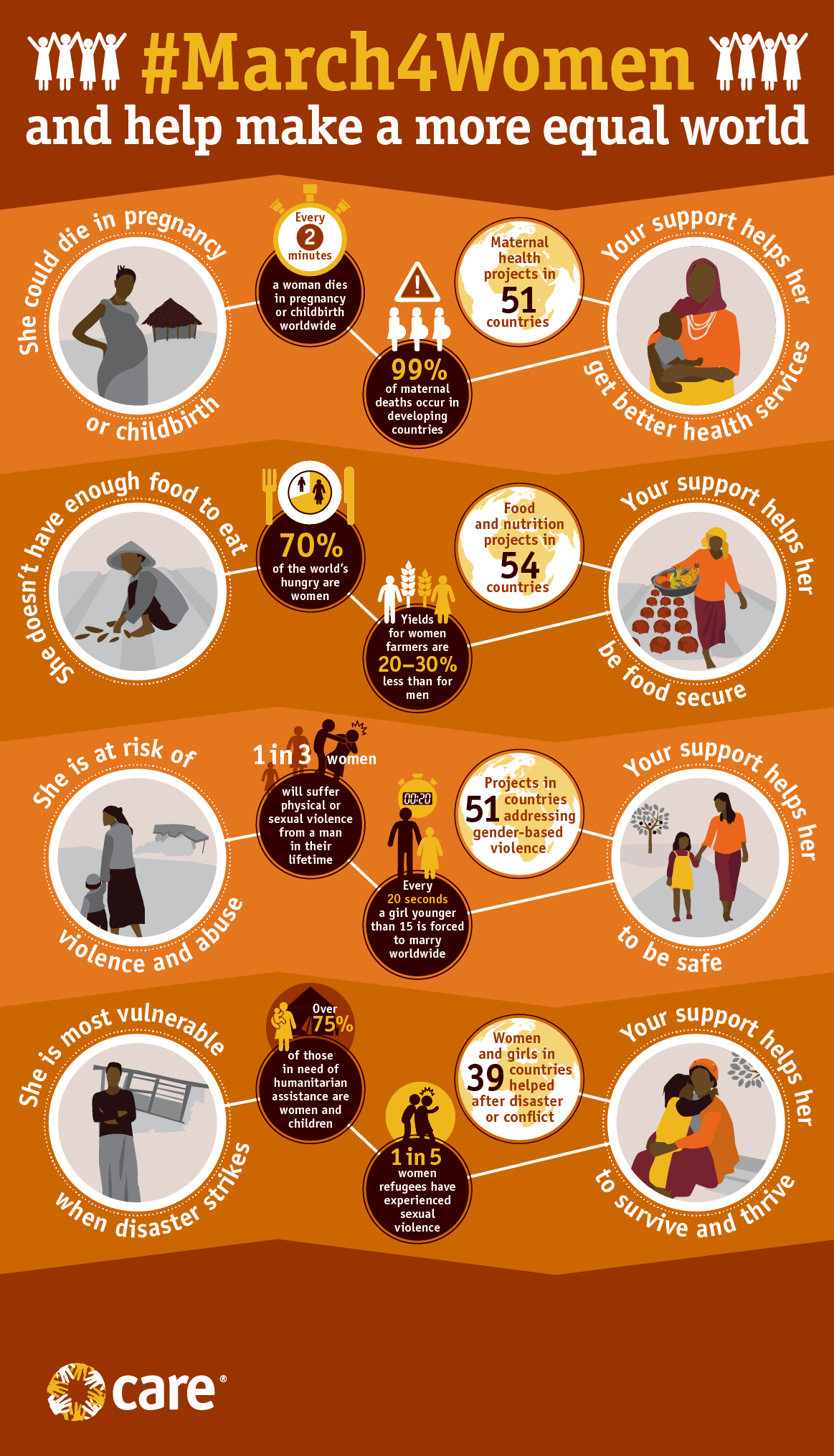 Infographic on women and health, food, GBV and disasters