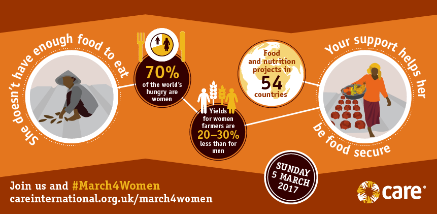 Infographic on women and food