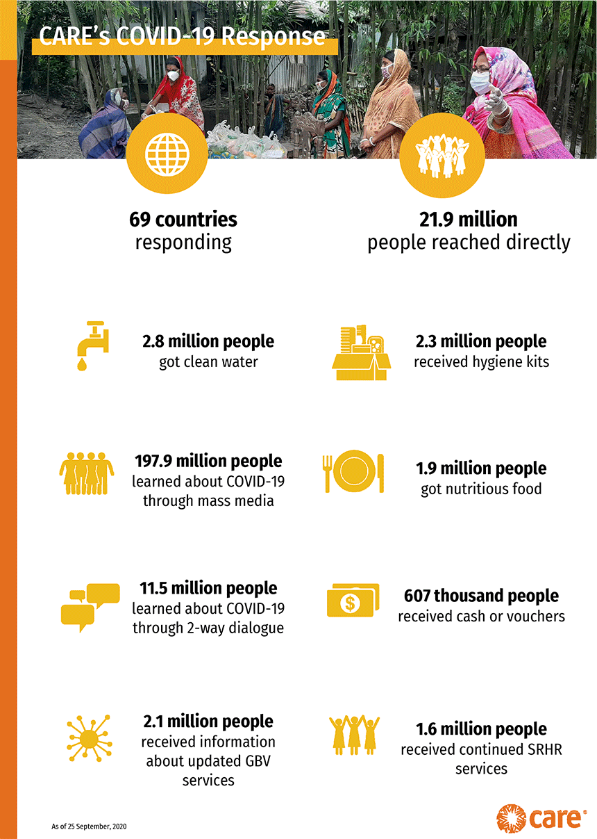 Infographic of people helped by CARE coronavirus response