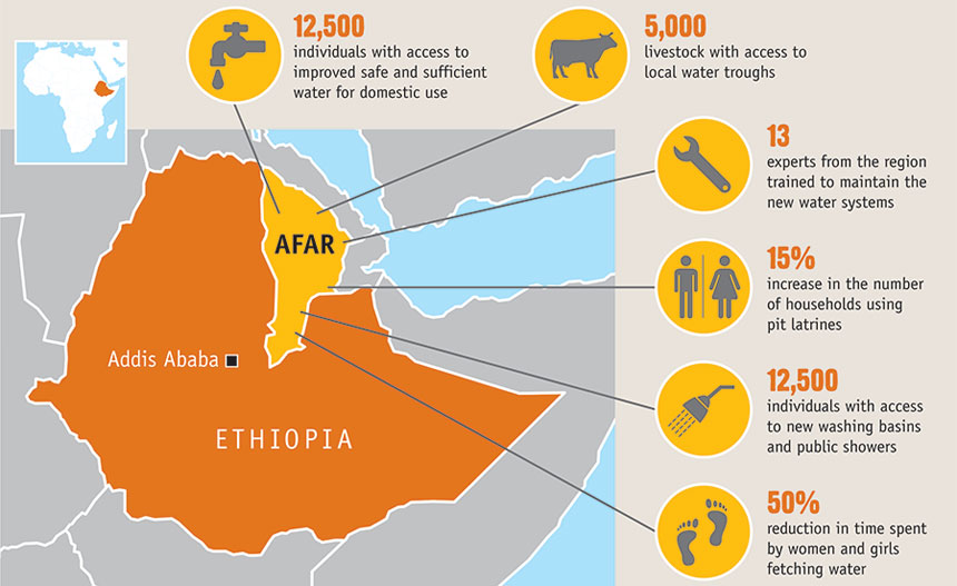 Graphic showing impact of CARE's water project in Ethiopia