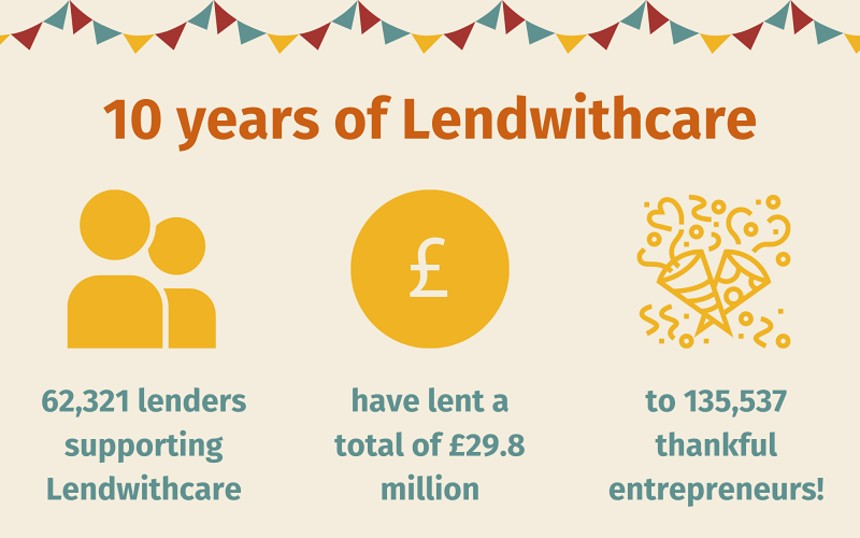 Celebrating 10 year anniversary of Lendwithcare