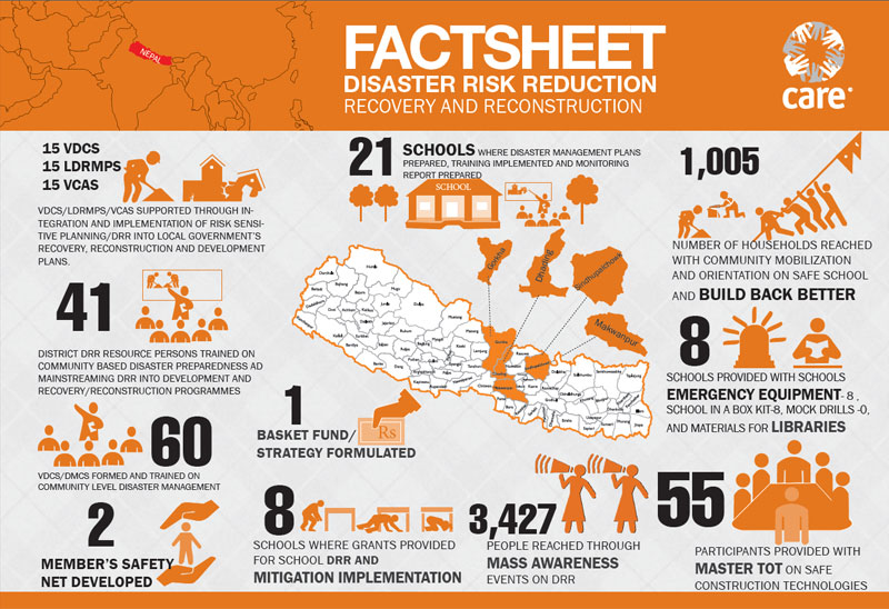 Disaster risk reduction graphic