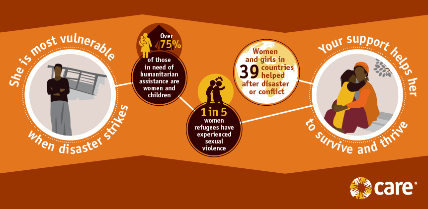 Women and emergencies infographic
