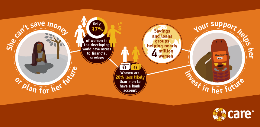 Financial inclusion infographic