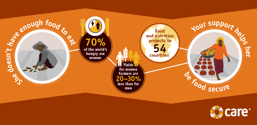 Food and hunger infographic