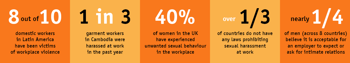 statistics about extent of workplace violence against women